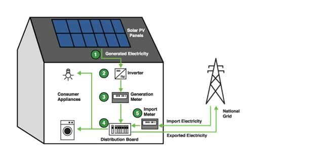 Sunlink Energy